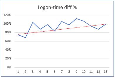 AppVol4_Logon-times-09